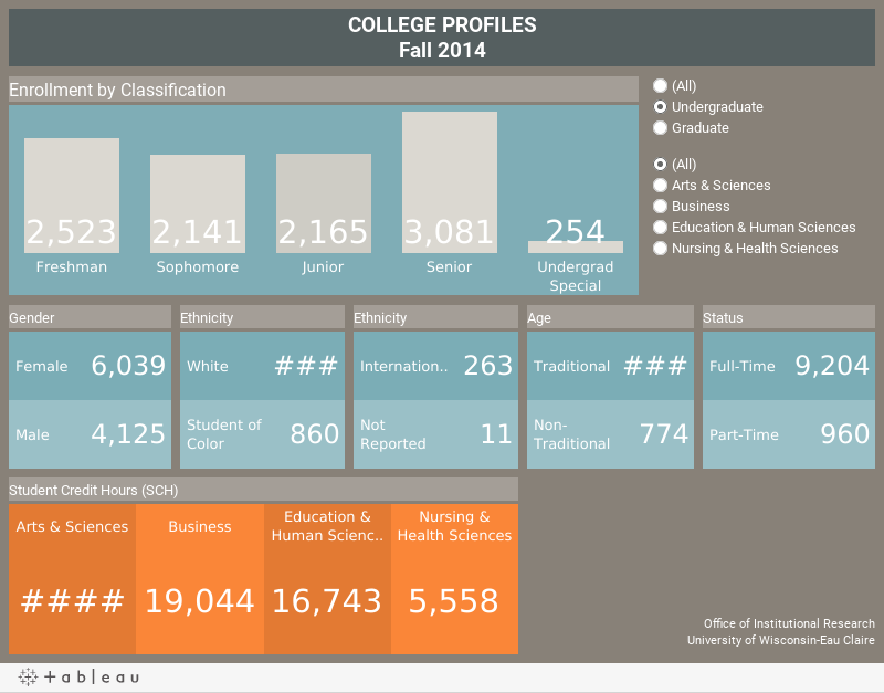 degrees college