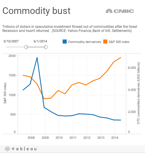 Commodity bust