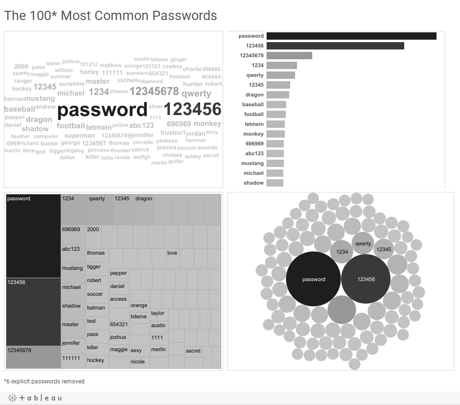 CommonPasswords