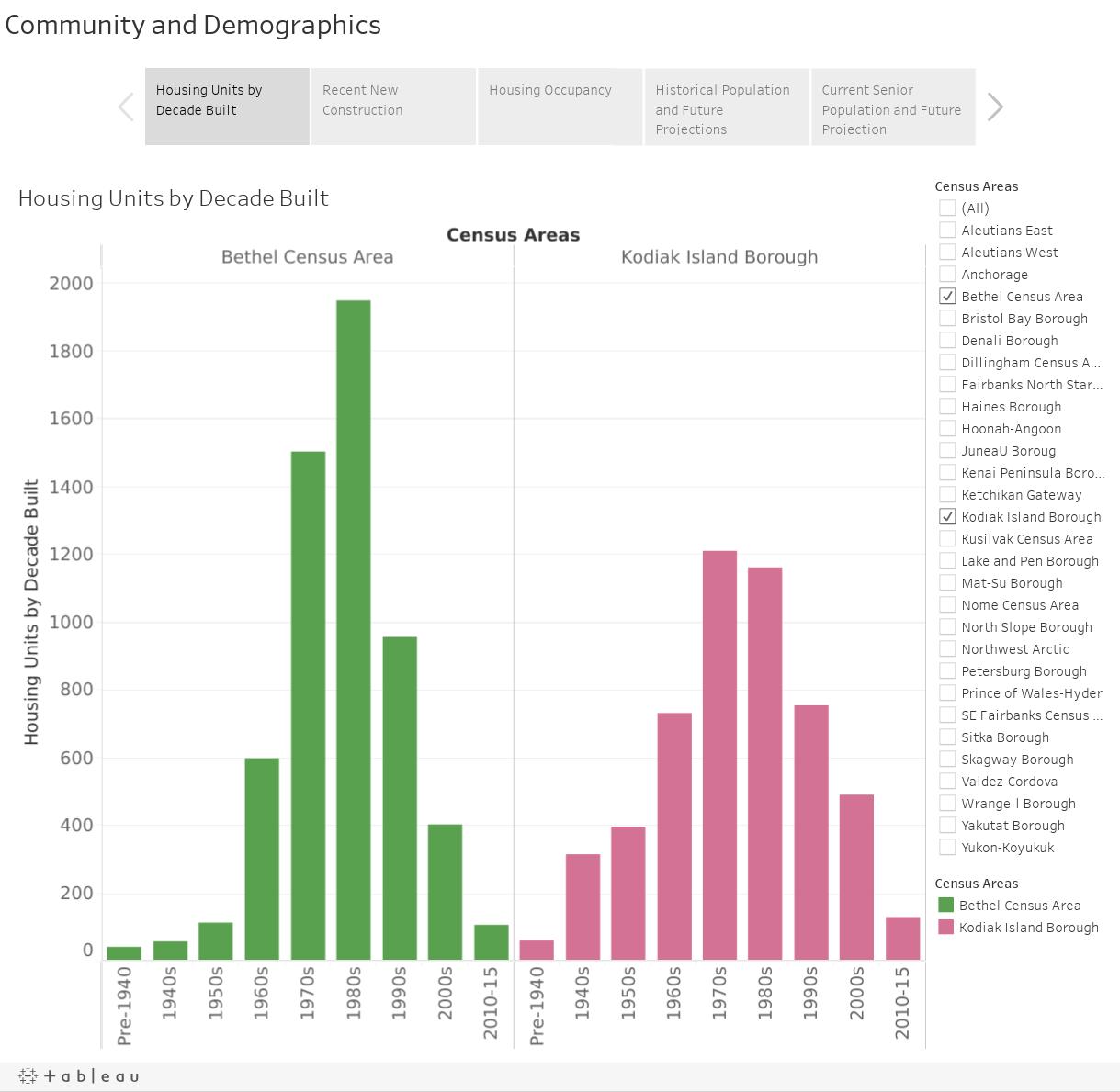 Community and Demographics