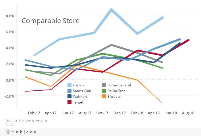 Comp Sales 0818