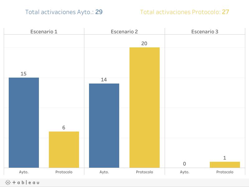 Comparación Activaciones Protocolo 2017