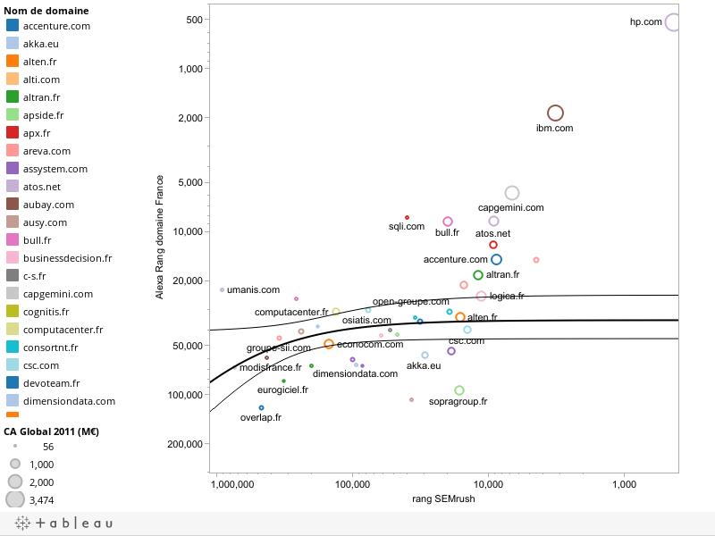 Alexa et SEMrush donnent-ils des résultats cohérents ?