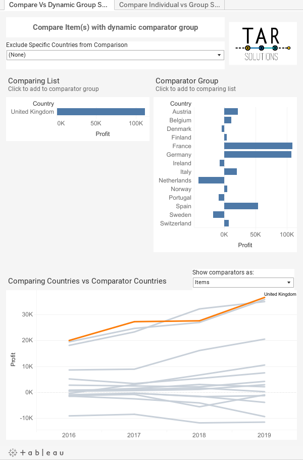 2 bar charts side by side with a line chart below in a Tableau dashboard