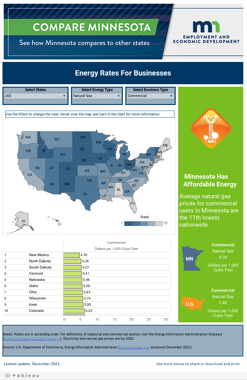 Energy rates for Businesses