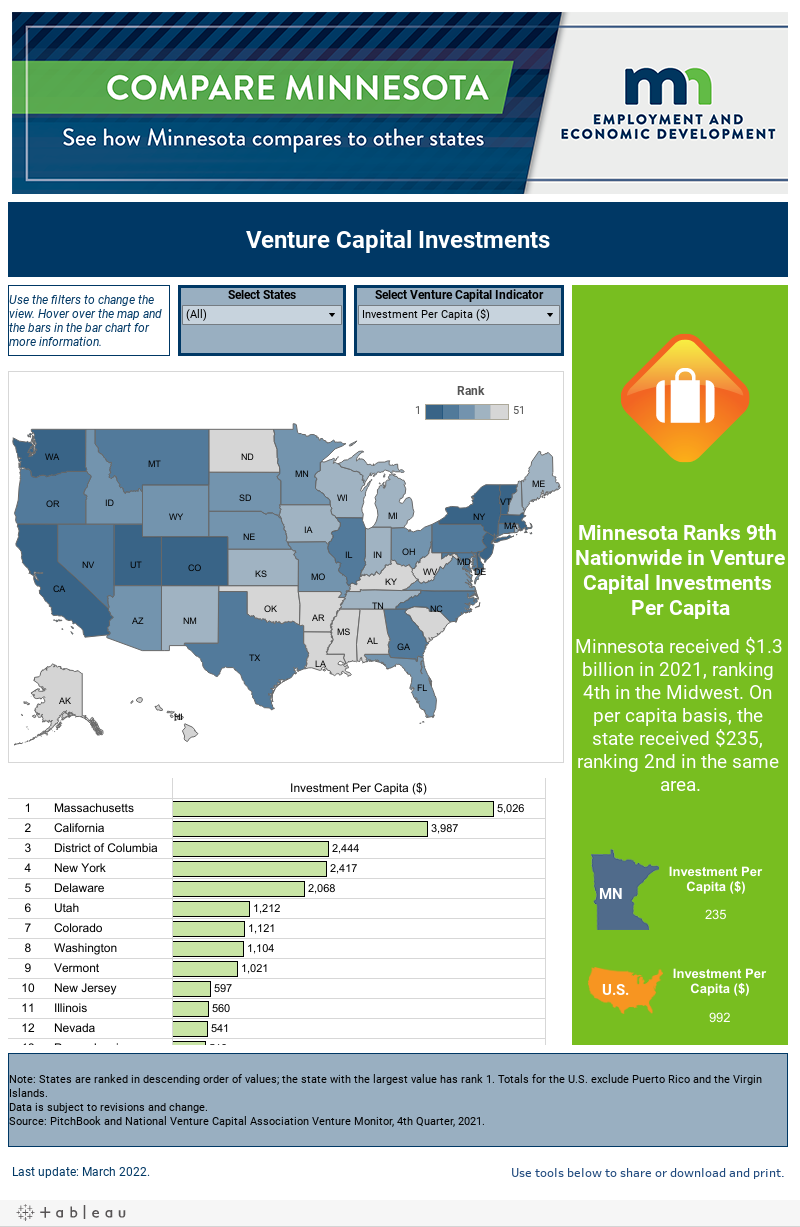 Venture Capital Investments, 2015