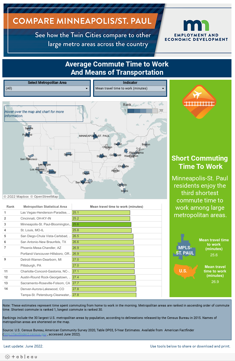 Average Time Commuting to Work