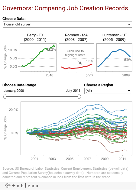 http://public.tableausoftware.com/static/images/Co/ComparingGovernors/JobCreation/1.png