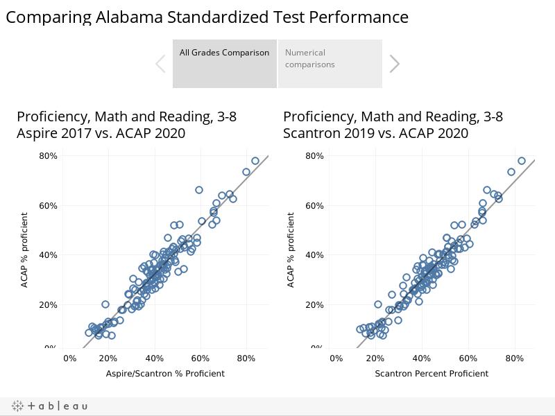 Comparing Alabama Standardized Test Performance