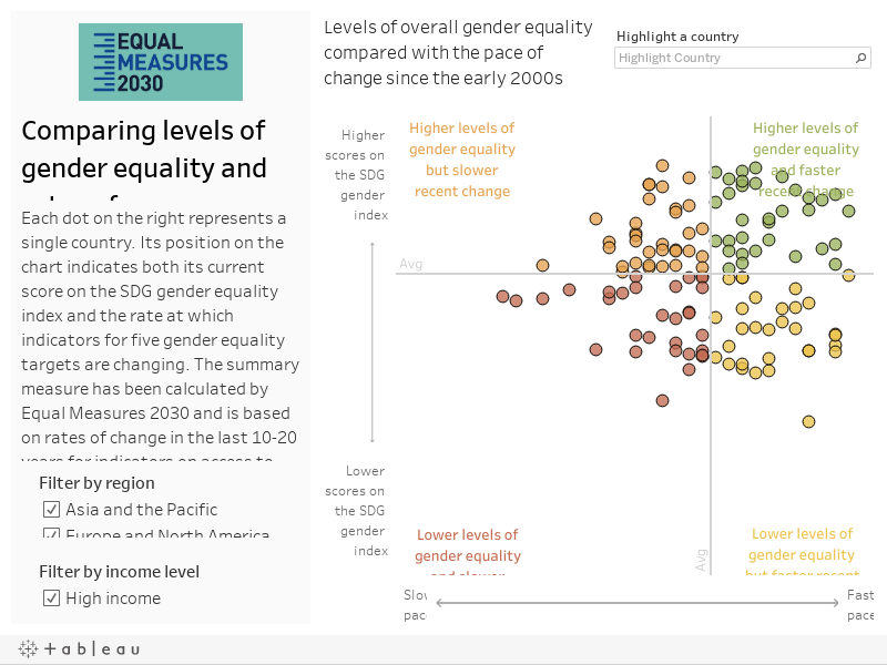 Comparing levels of gender equality and rates of progress