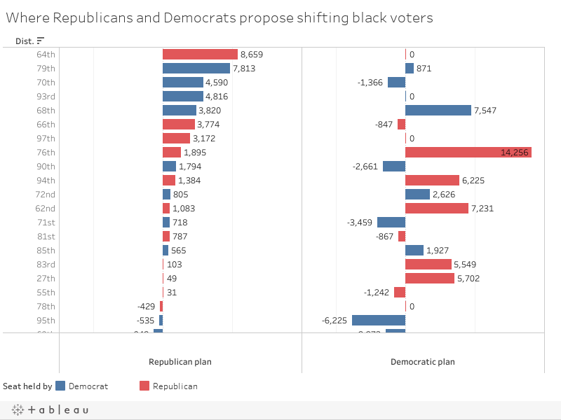 Where Republicans and Democrats propose shifting back voters