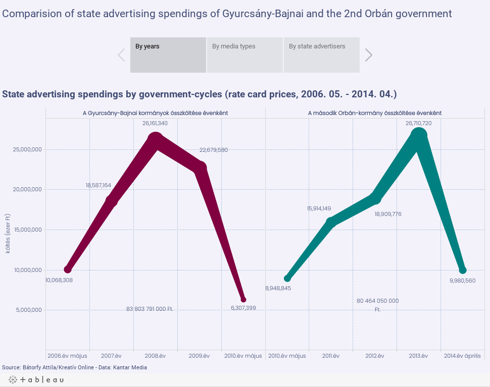 Comparision of state advertising spendings of Gyurcsány-Bajnai and the 2nd Orbán government