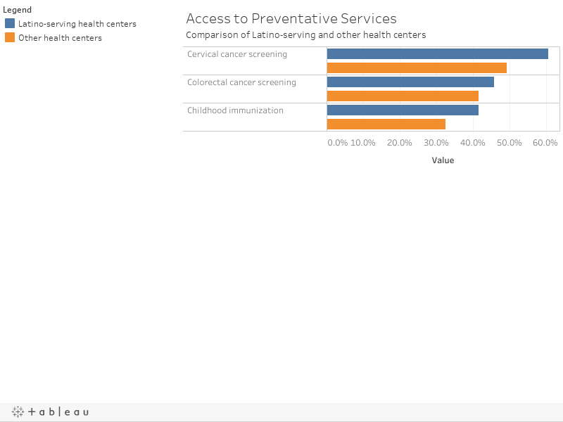 Access to Preventative ServicesComparison of Latino-serving and other health centers