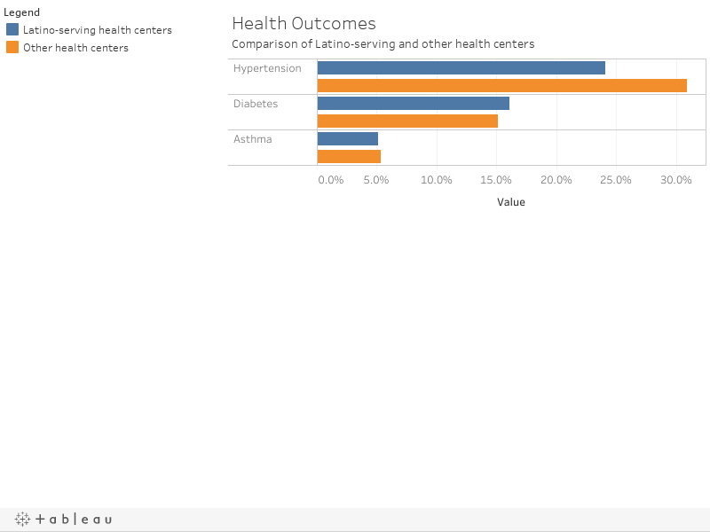 Health OutcomesComparison of Latino-serving and other health centers