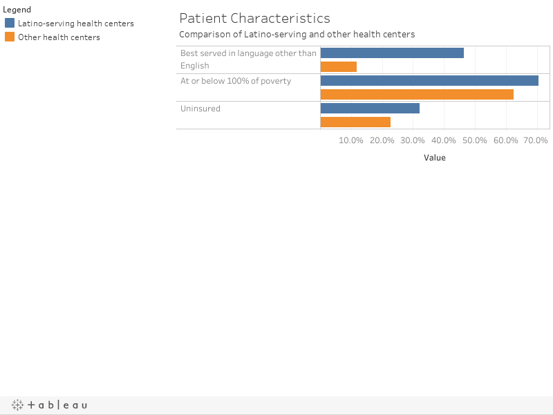 Patient CharacteristicsComparison of Latino-serving and other health centers