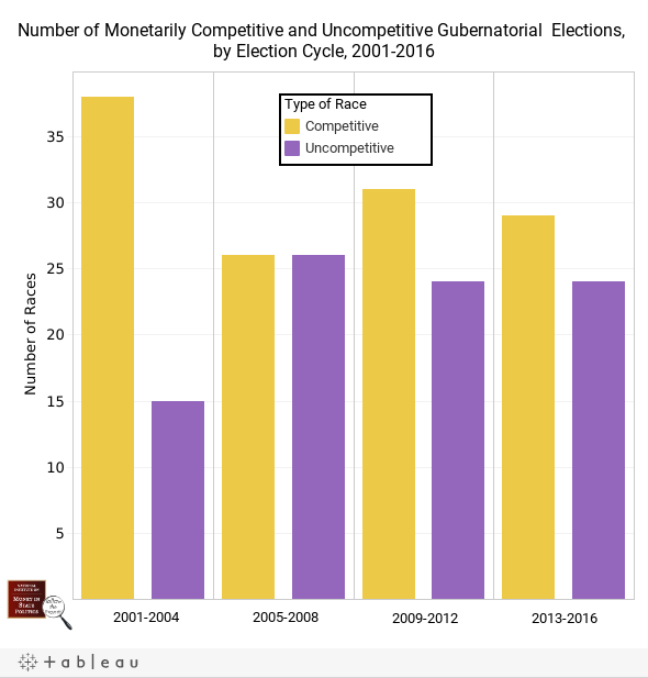 Monetary Competitiveness in Gubernatorial Elections, 2001