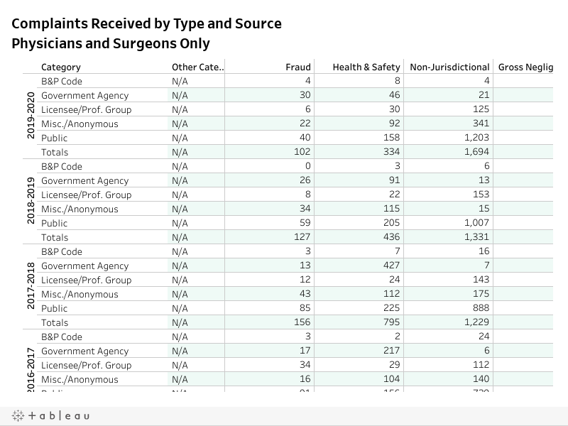 Complaints received by typ source