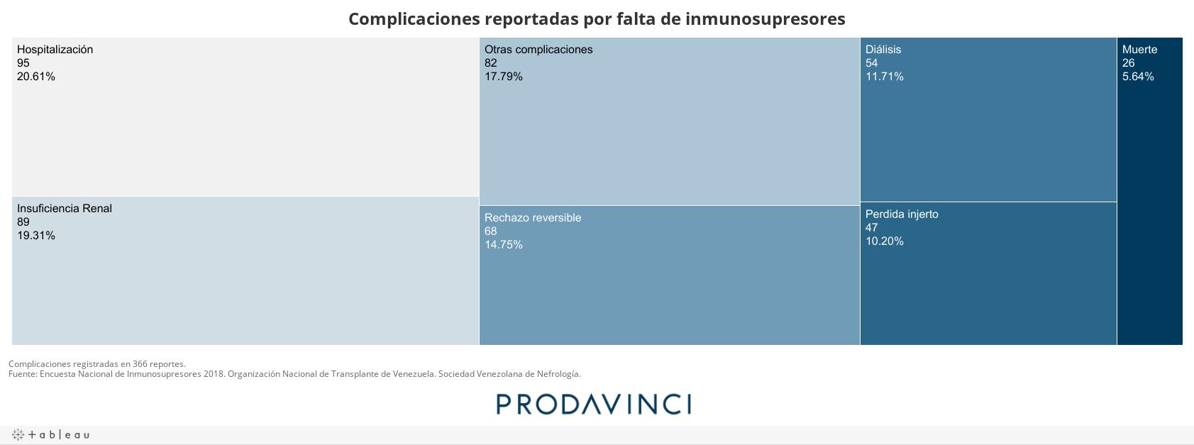 Complicaciones reportadas por falta de inmunosupresores