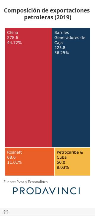 Composición de exportaciones petroleras (2019)