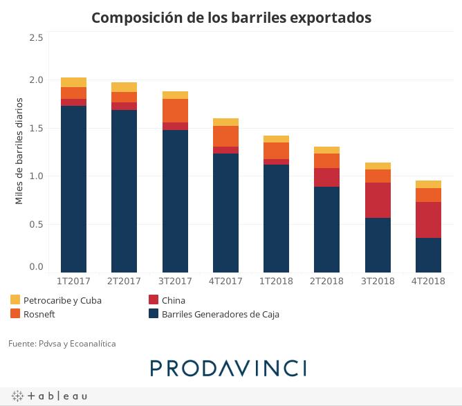 Composición de los barriles exportados