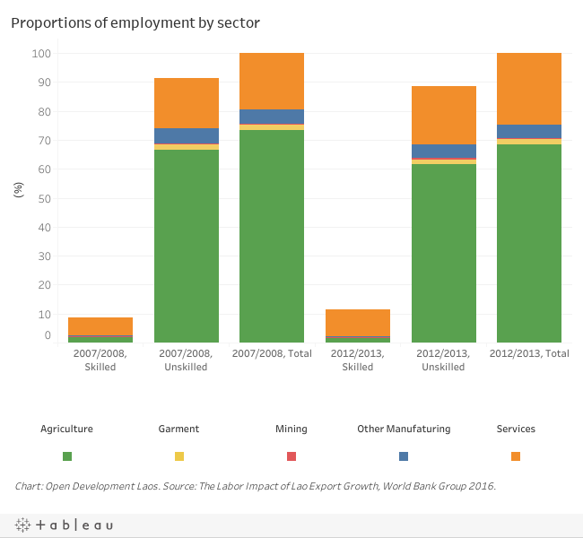 Proportions of employment by sector