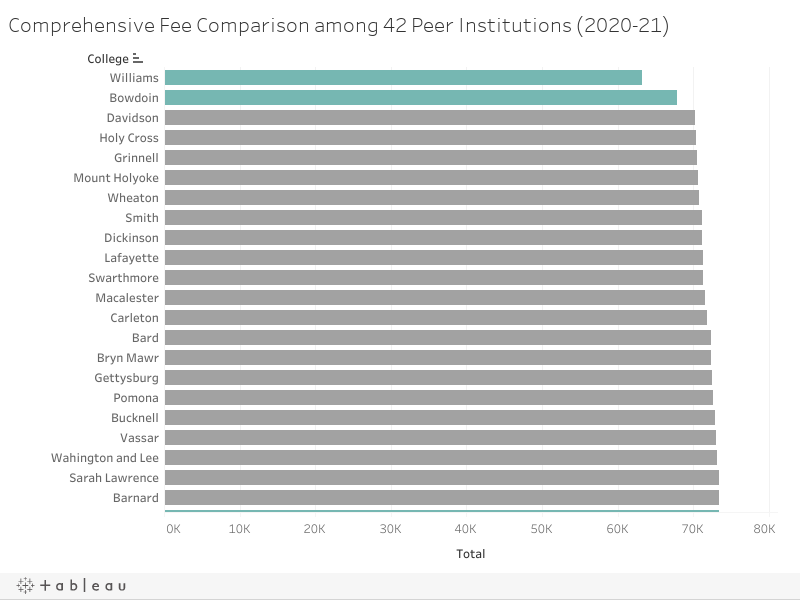 Comprehensive Fee Comparison among 42 Peer Institutions (2020-21)