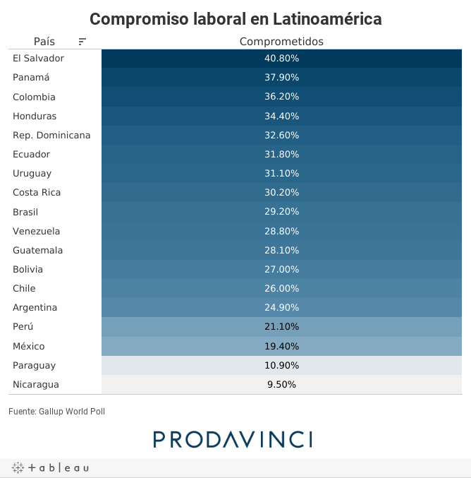 Compromiso laboral en Latinoamérica