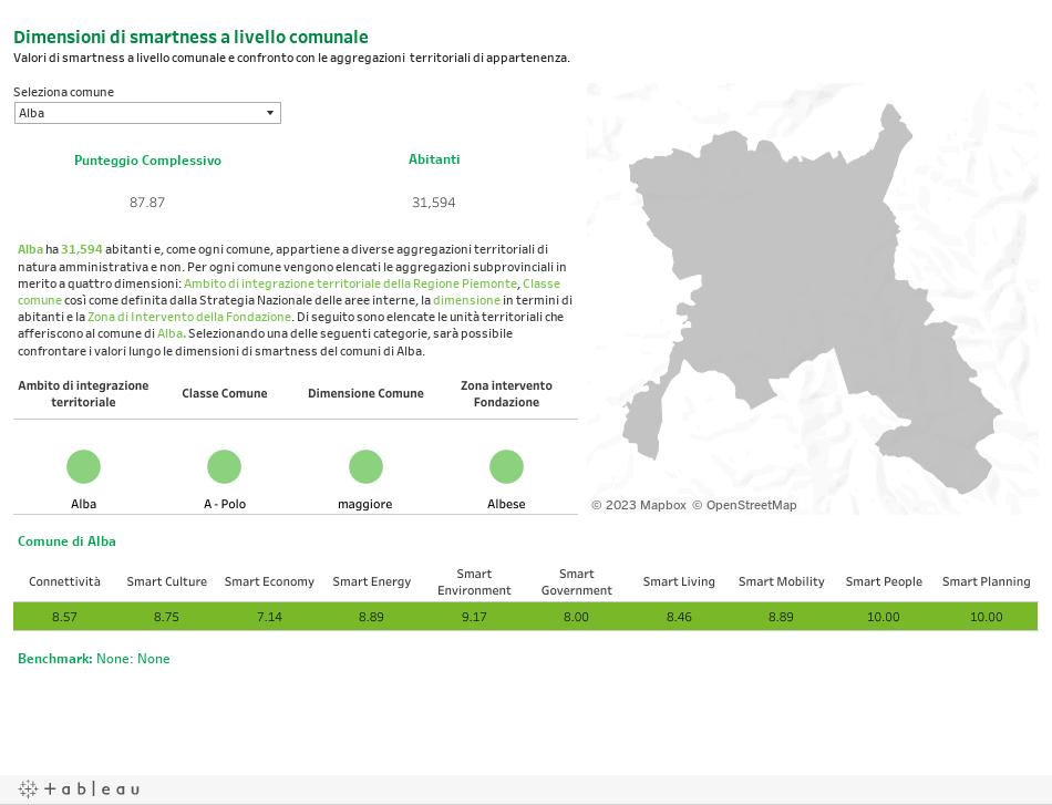 Dimensioni di smartness a livello comunaleValori di smartness a livello comunale e confronto con le aggregazioni territoriali di appartenenza.