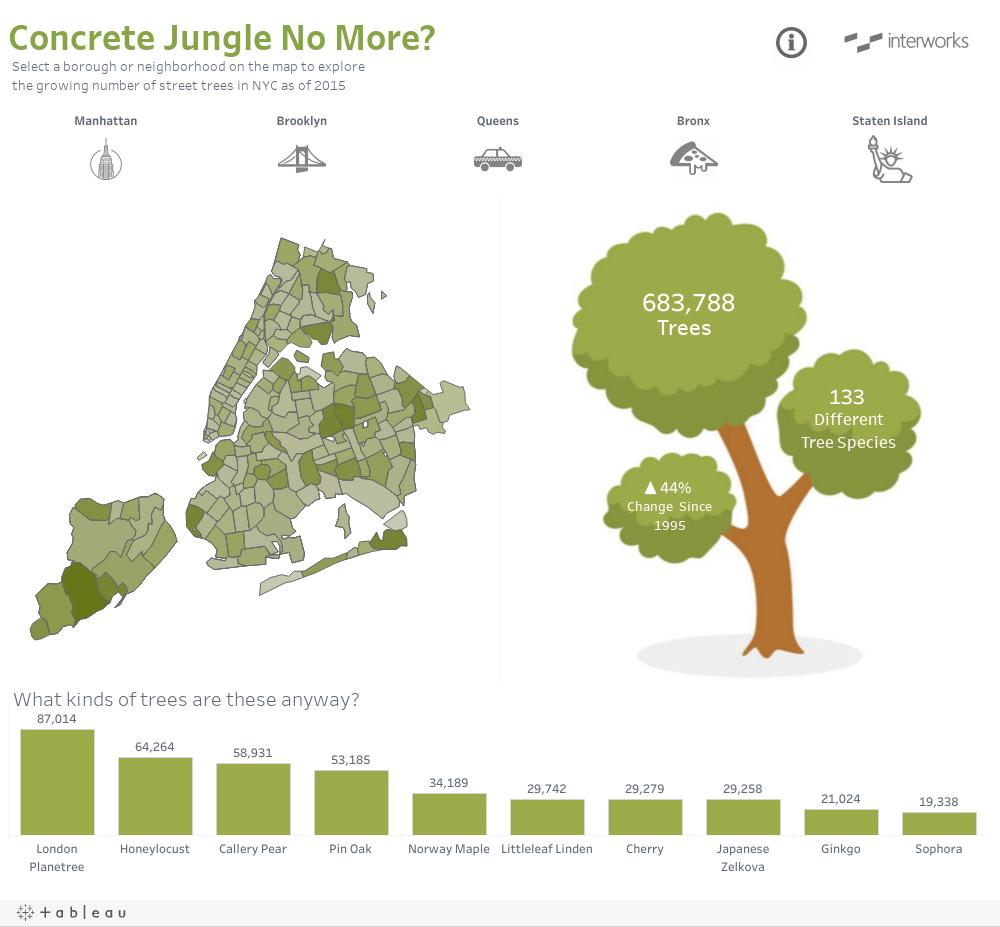 Concrete Jungle No More?