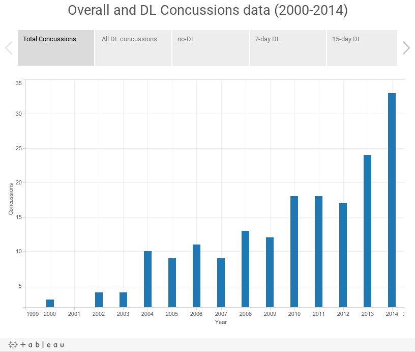 Overall and DL Concussions data (2000-2014)