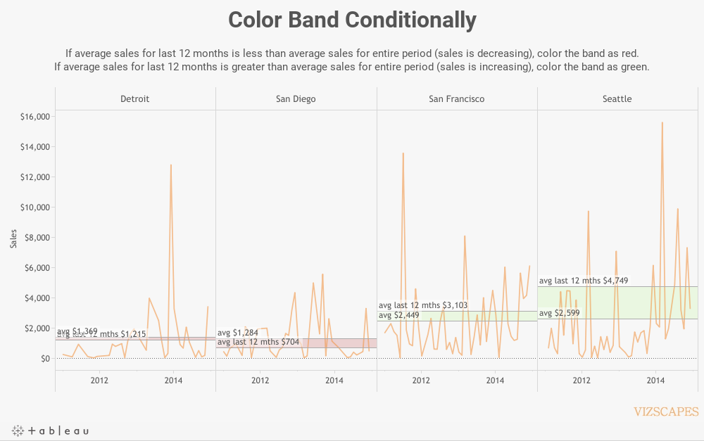 Color Band Conditionally