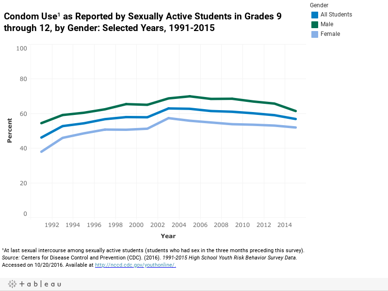 Condom Use¹ as Reported by Sexually Active Students in Grades 9 through 12, by Gender: Selected Years, 1991-2015