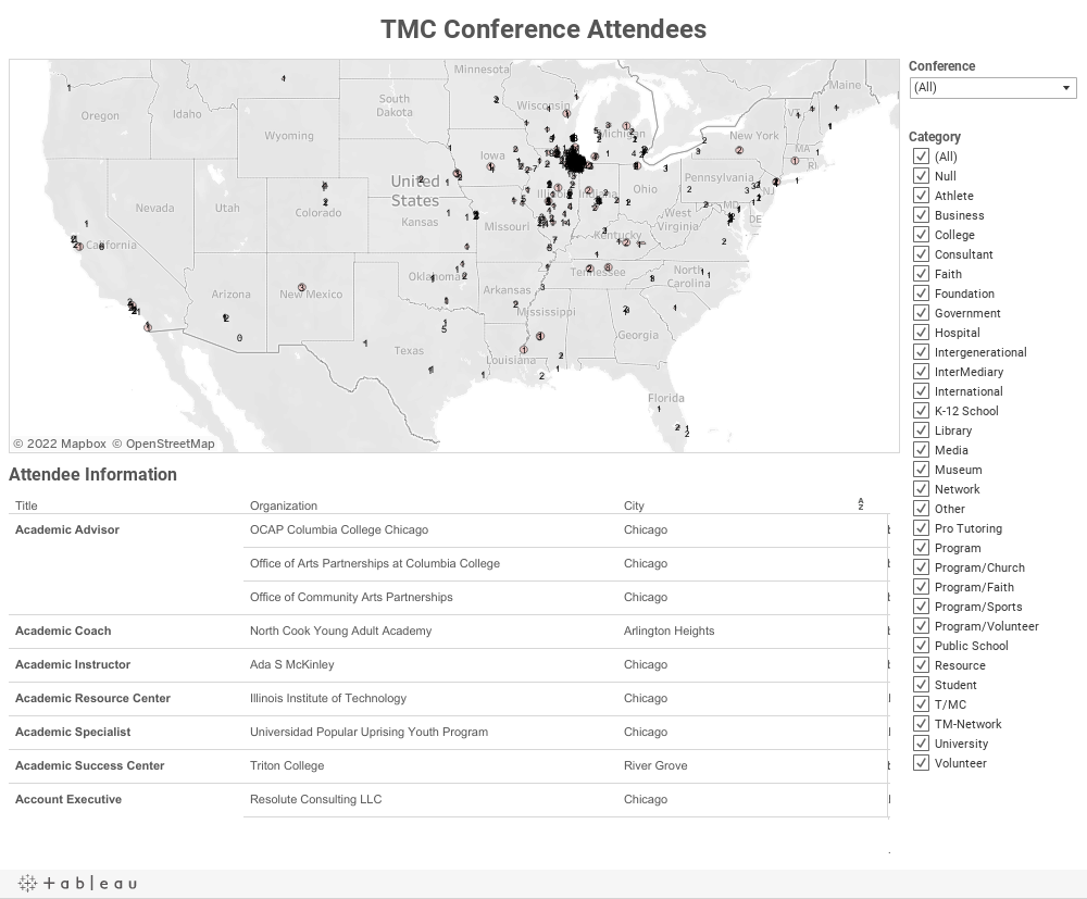 TMC Conference Attendees