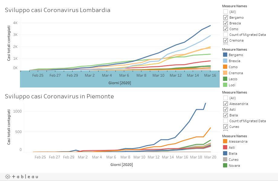 curva esponenziale diffusione coronavirus in Piemonte e Lombardia