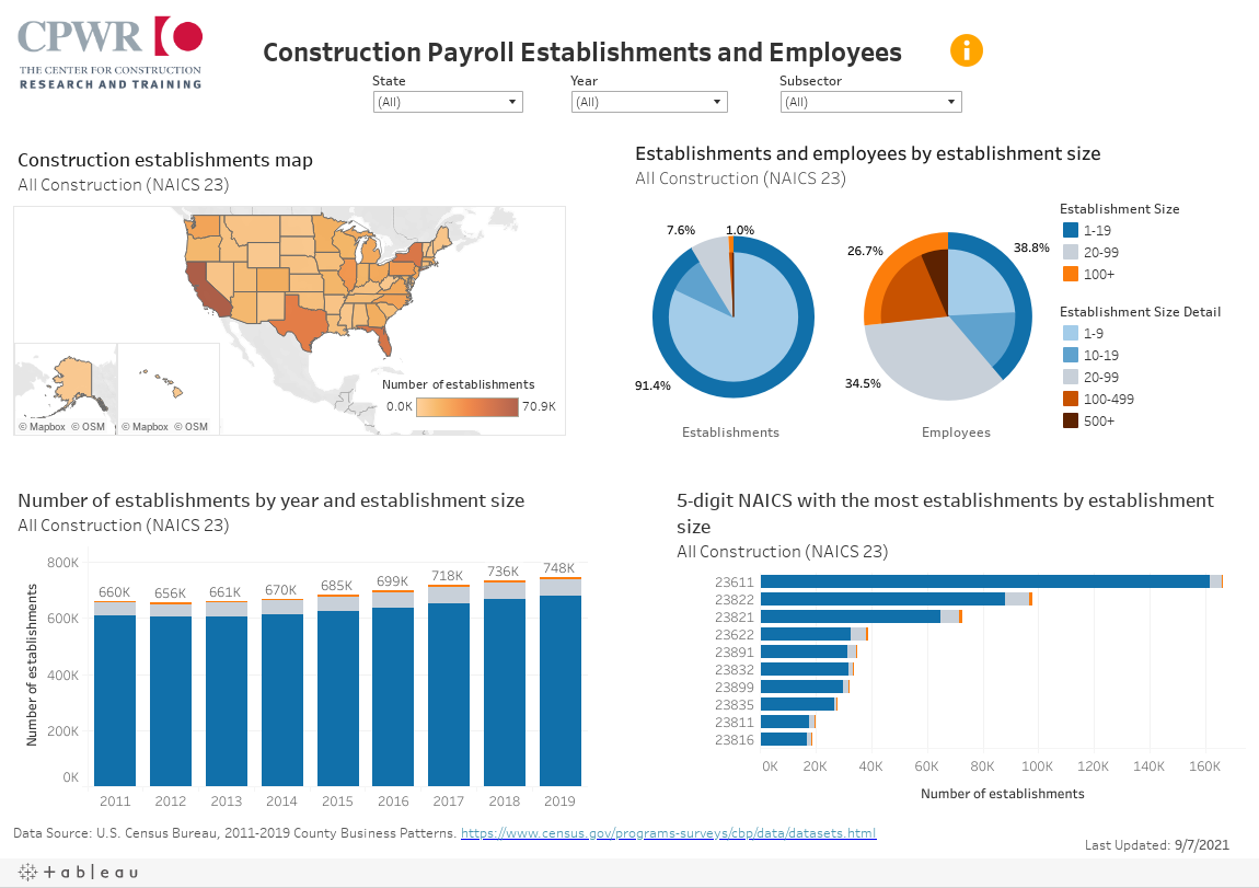 Construction Payroll Establishments and Employees