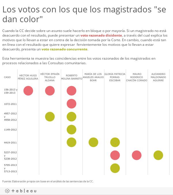 Votos color