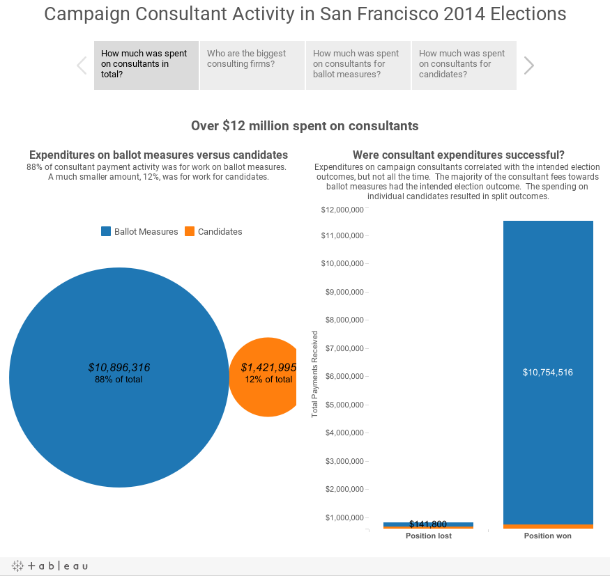 Campaign Consultant Activity in San Francisco 2014 Elections