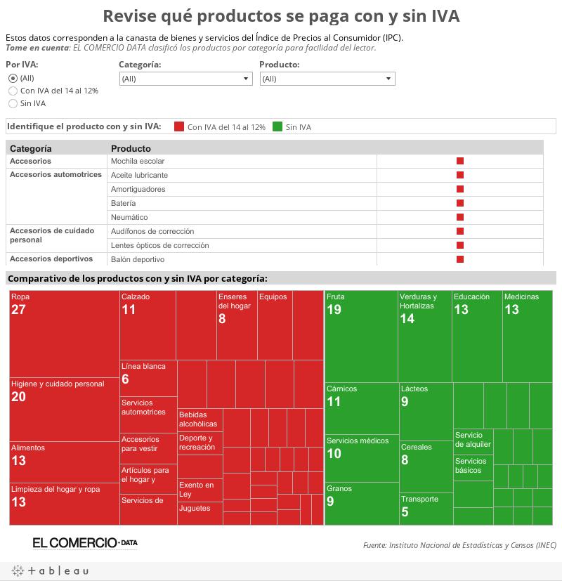 Revise qué productos se paga con y sin IVA