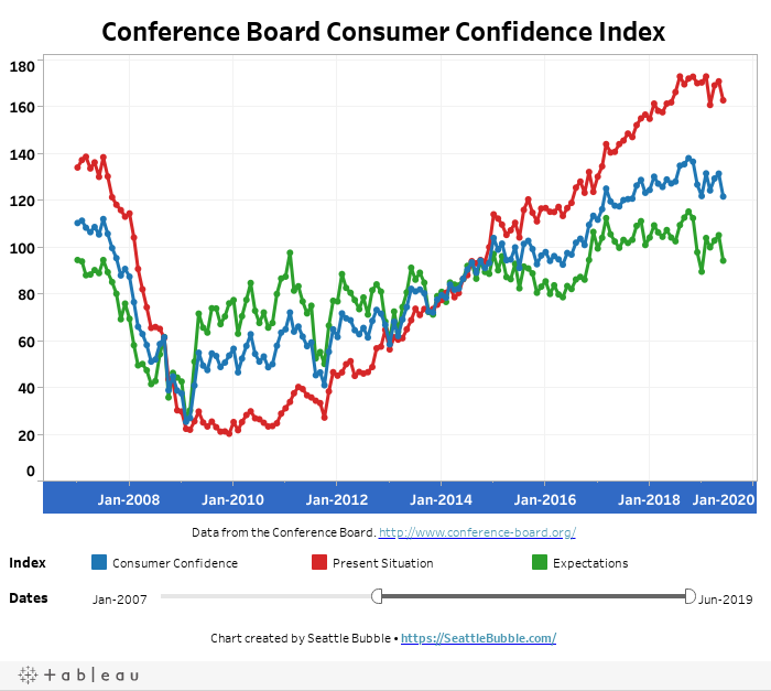 Consumer Confidence Index