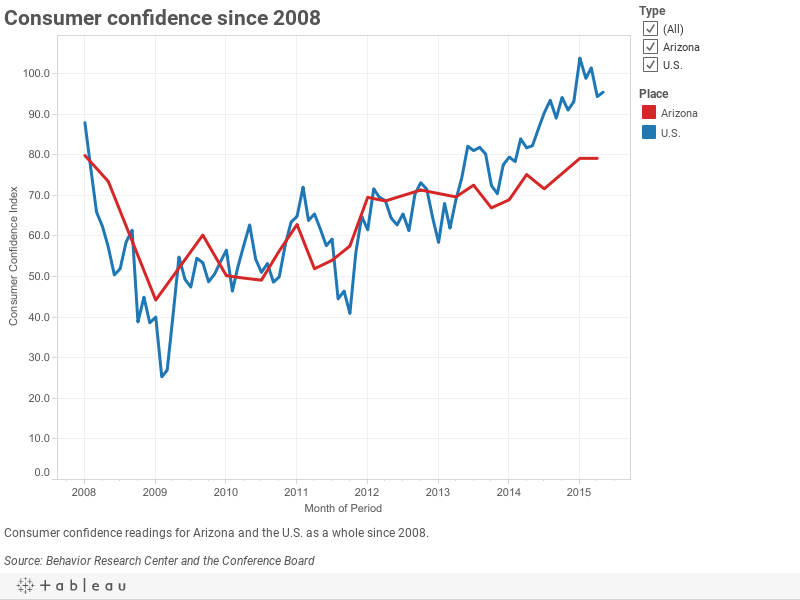 Consumer confidence since 2008