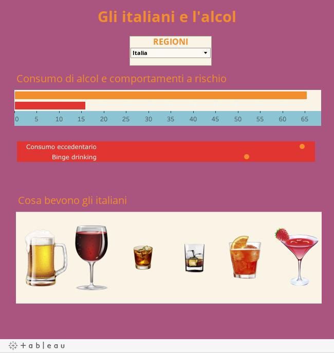 Gli italiani e l'alcol