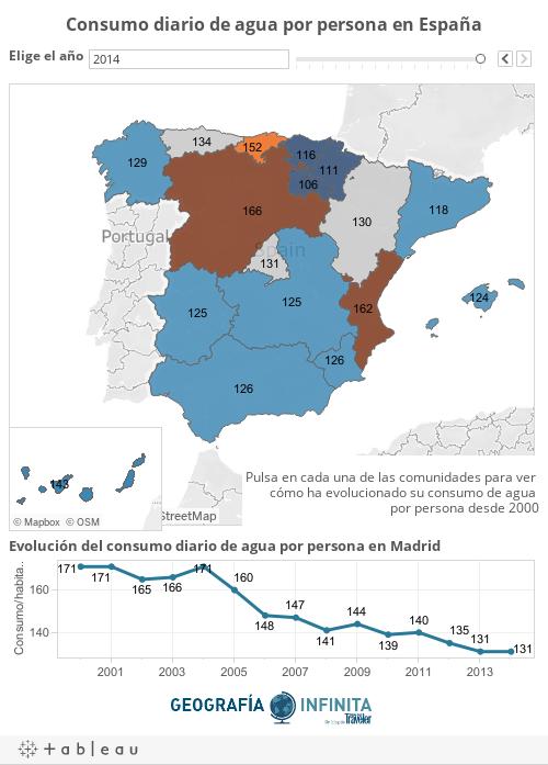 Consumo de agua en España