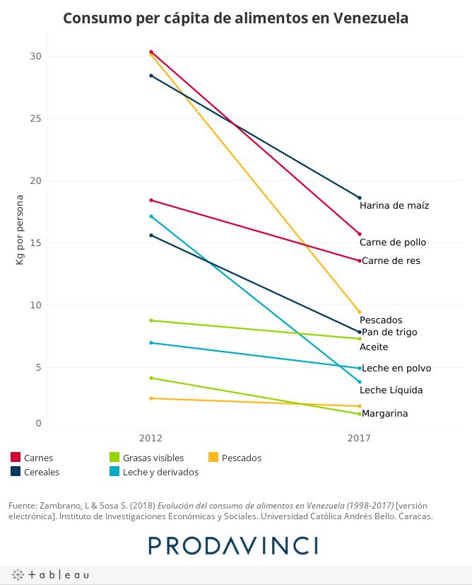 Consumo per cápita de alimentos en Venezuela