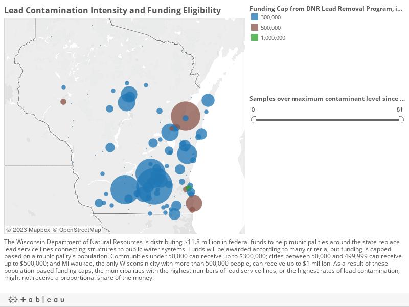 Lead Contamination vs Funding Eligibility