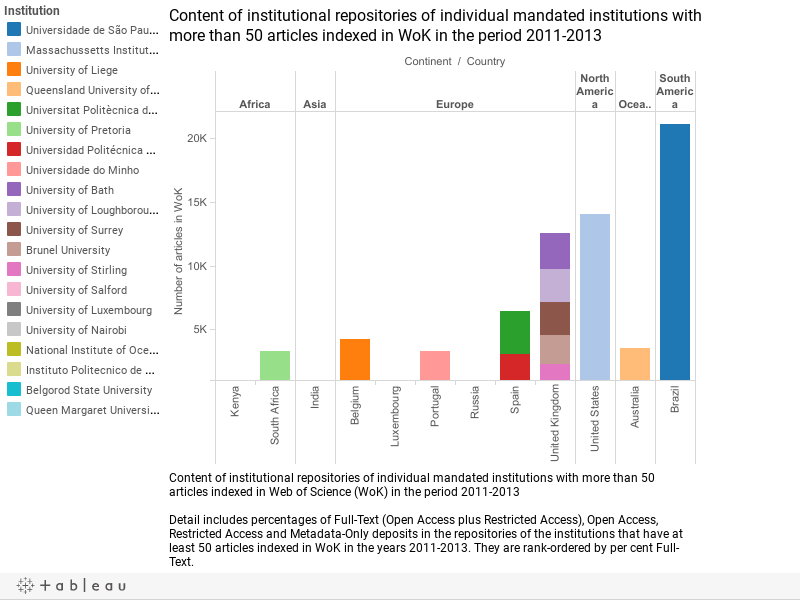 Content of institutional repositories of individual mandated institutions with more than 50 articles indexed in WoK in the period 2011-2013