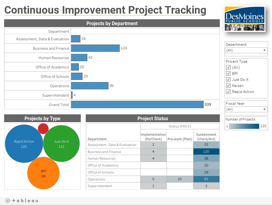 Continuous Improvement Project Tracking