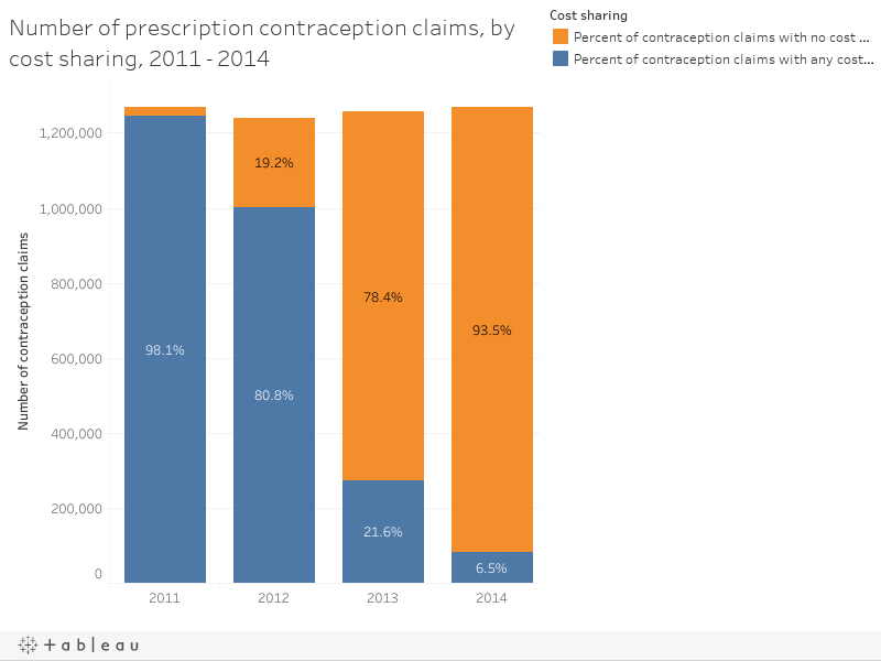 Number of prescription contraception claims, by cost sharing, 2011 - 2014