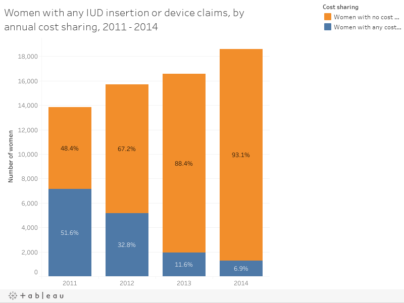 Women with any IUD insertion or device claims, by annual cost sharing, 2011 - 2014