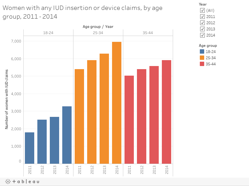 Women with any IUD insertion or device claims, by age group, 2011 - 2014