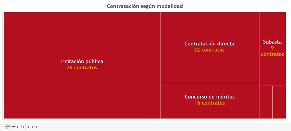 ContratosBolivar2016_1